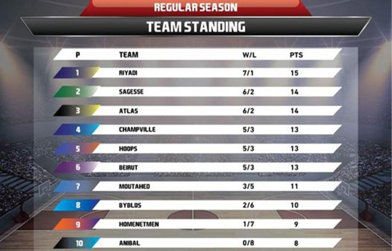 ترتيب بطولة لبنان لكرة السلة (مع نهاية المرحلة ٨)